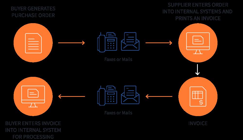 What is EDI (Electronic Data Interchange)? | EDI Basics