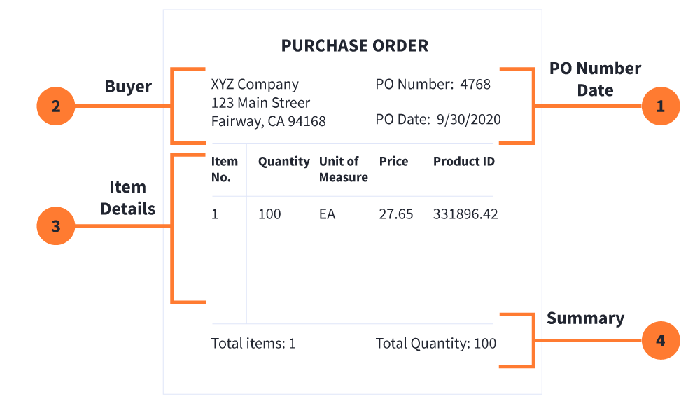 Details of a purchase order detailing the PO number date, the buyer, item details and summary.