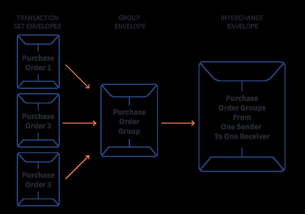 Cycle showing EDI envelopes from transaction set envelopes, to a group envelope, to an interchange envelope.
