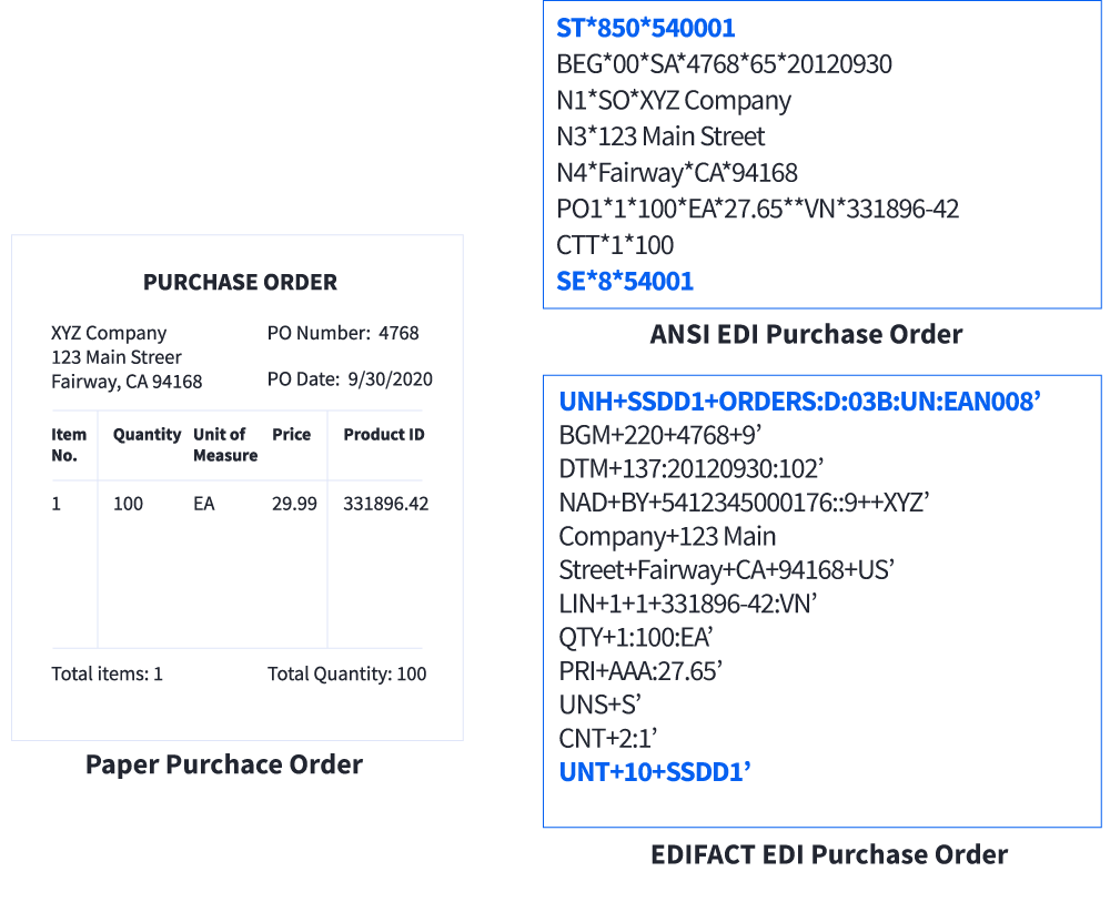 Example of a purchase order showing invoice details, ANSI EDI and EDIFACT purchase order codes.